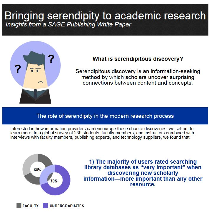 Surprising New Findings On Academic >> Discovering Surprising Connections The Key To Finding